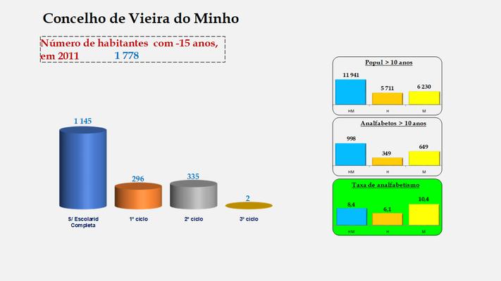 Vieira do Minho - Escolaridade da população com menos de 15 anos e Taxas de analfabetismo (2011)