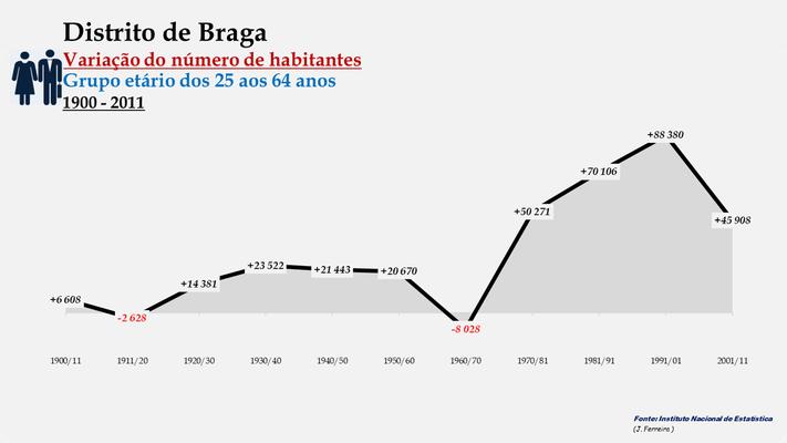 Distrito de Braga - Variação do número de habitantes (25-64 anos) (1900-2011)
