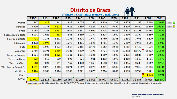 Distrito de Braga -Variação da população (65 e + anos) dos concelhos (1900 a 2011)