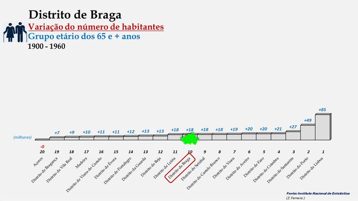 Distrito de Braga - Variação do número de habitantes (65 e + anos) - Posição no ranking (1900 a 1960)