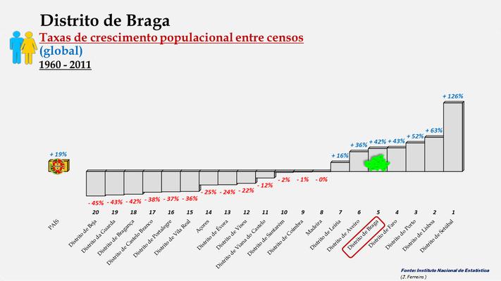 Distrito de Braga -Taxas de crescimento populacional entre 1960 e 2011 -  Ordenação dos distritos