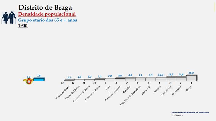 Distrito de Braga - Densidade populacional (65 e + anos) – Ordenação dos concelhos em 1900