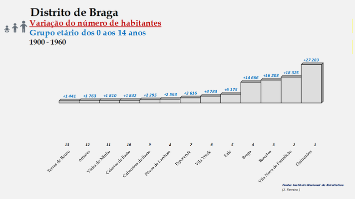 Distrito de Braga – Ordenação dos concelhos em função da diferença do número de habitantes entre os 0 e os 14 anos (1900-1960)