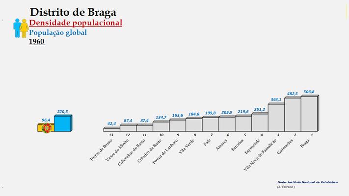 Distrito de Braga - Densidade populacional (global) – Ordenação dos concelhos em 1960