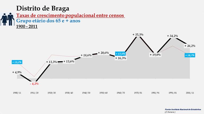 Distrito de Braga -Taxas de crescimento populacional entre censos (65 e + anos)