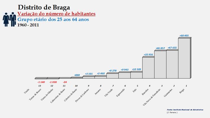 Distrito de Braga – Ordenação dos concelhos em função da diferença do número de habitantes entre os 25 e os 64 anos (1900-1960)