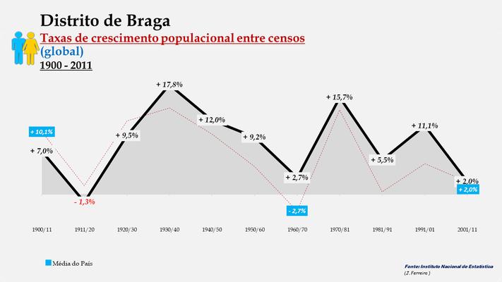 Distrito de Braga – Taxas de crescimento populacional entre censos (global)