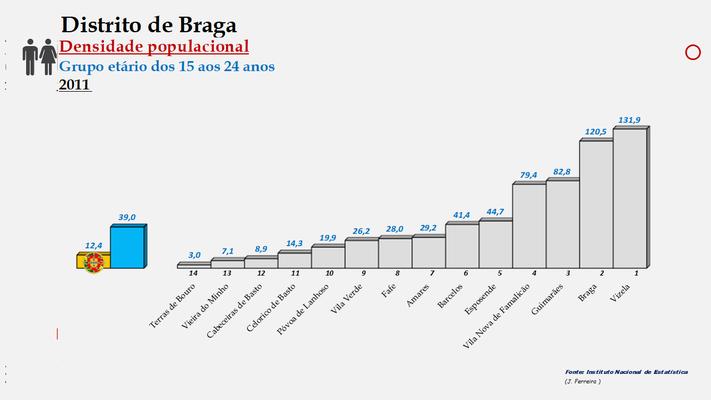 Distrito de Braga - Densidade populacional (15/24 anos) – Ordenação dos concelhos em 2011