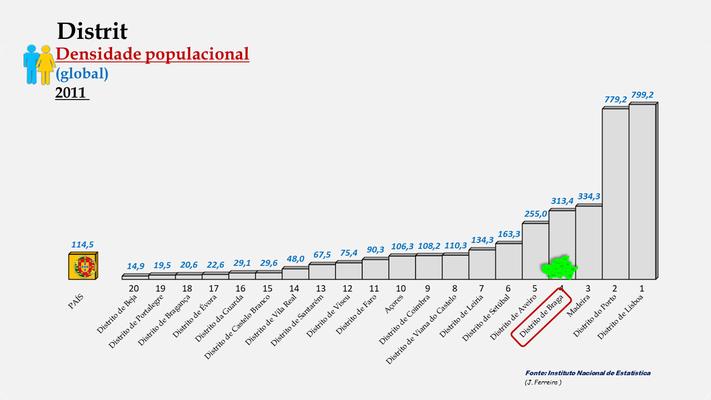 Distrito de Braga – Densidade populacional global – Ordenação entre os distritos portugueses em 2011