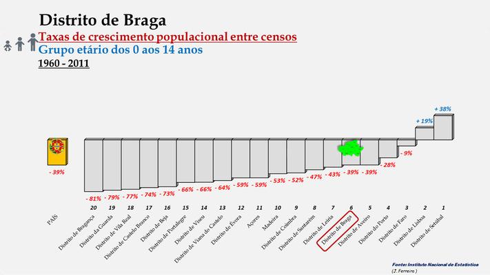 Distrito de Braga -Taxas de crescimento populacional entre 1960 e 2011 (0-14 anos) -  Ordenação dos distritos
