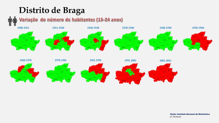 Distrito de Braga - Variação comparada da população (15-24 anos) dos concelhos (1864 a 2011)