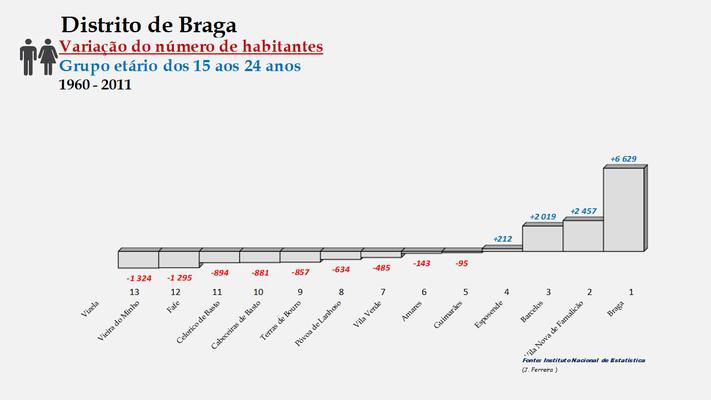 Distrito de Braga – Ordenação dos concelhos em função da diferença do número de habitantes entre os 15 e os 24 anos (1960-2011)