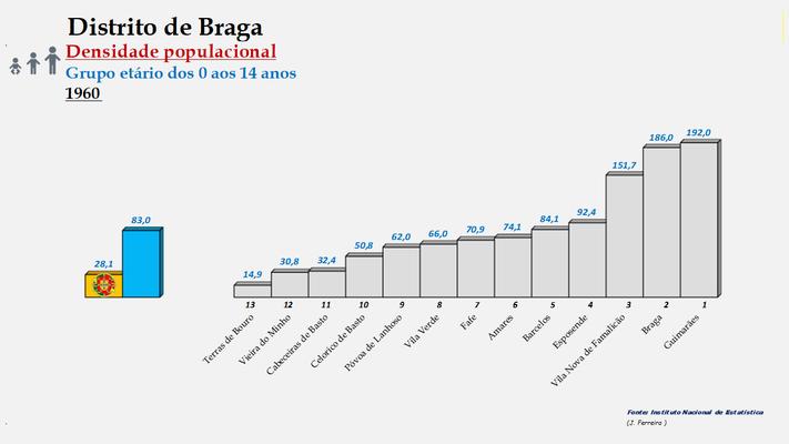 Distrito de Braga - Densidade populacional (0/14 anos) – Ordenação dos concelhos em 1960