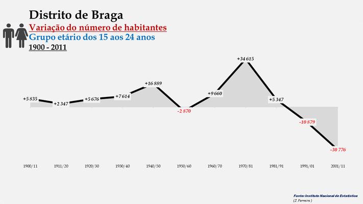 Distrito de Braga - Variação do número de habitantes (15-24 anos) (1900-2011)