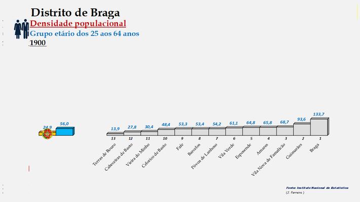 Distrito de Braga - Densidade populacional (25/64 anos) – Ordenação dos concelhos em 1900