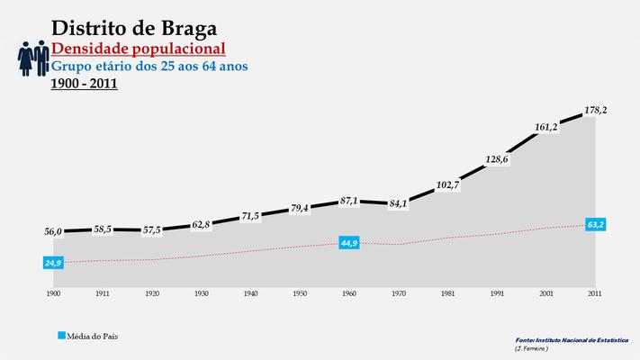 Distrito de Braga - Evolução da densidade populacional (25-64 anos) (1900-2011)