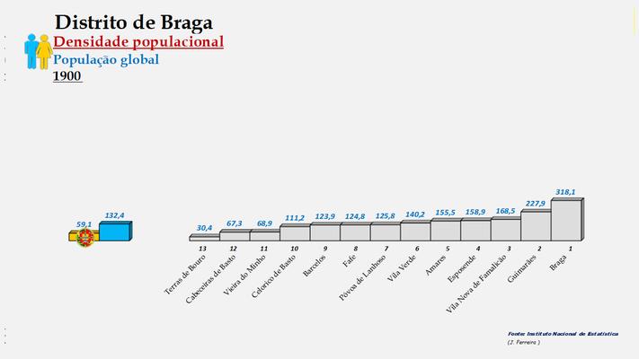 Distrito de Braga - Densidade populacional (global) – Ordenação dos concelhos em 1900