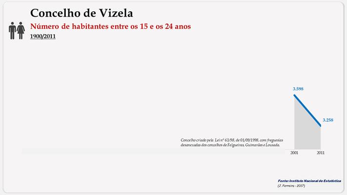 Vizela – Número de habitantes (15-24 anos)