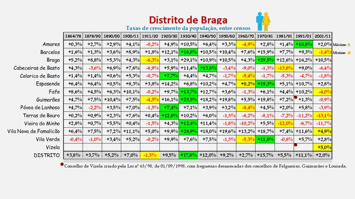 Distrito de Braga -Taxas de crescimento da população (global) dos concelhos (1864 a 2011)