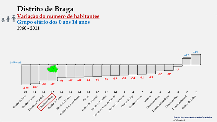 Distrito de Braga - Variação do número de habitantes (0-14 anos) - Posição no ranking (1960 a 2011)