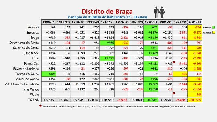 Distrito de Braga -Variação da população (15-24 anos) dos concelhos (1900 a 2011)