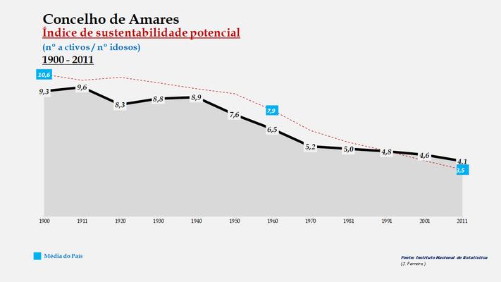 Amares - Índice de sustentabilidade potencial 1900-2011