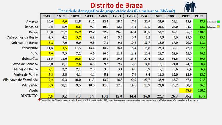 Distrito de Braga - Densidade populacional (65 e + anos) dos concelhos (1900/2011)