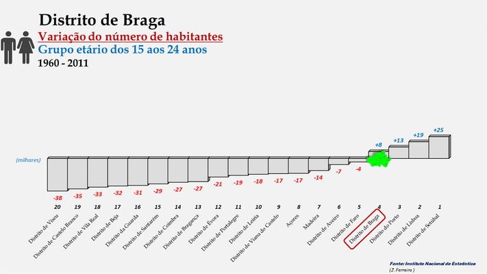 Distrito de Braga - Variação do número de habitantes (15-24 anos) - Posição no ranking (1960 a 2011)