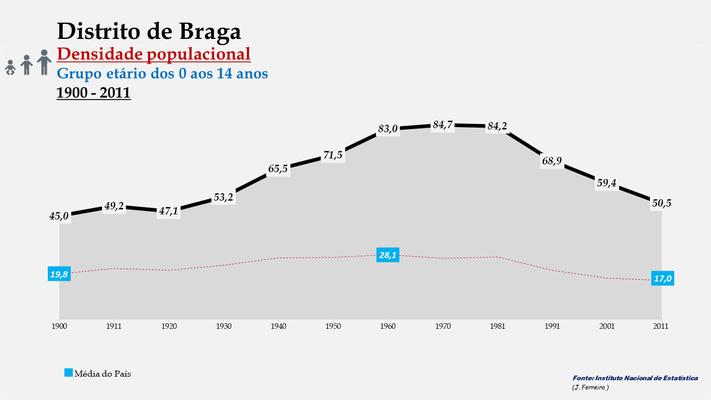 Distrito de Braga - Evolução da densidade populacional (0-14 anos) (1900-2011)