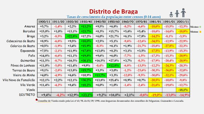 Distrito de Braga -Taxas de crescimento da população (0-14 anos) dos concelhos (1900 a 2011)