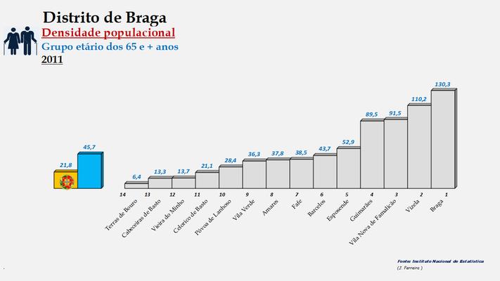 Distrito de Braga - Densidade populacional (65 e + anos) – Ordenação dos concelhos em 2011
