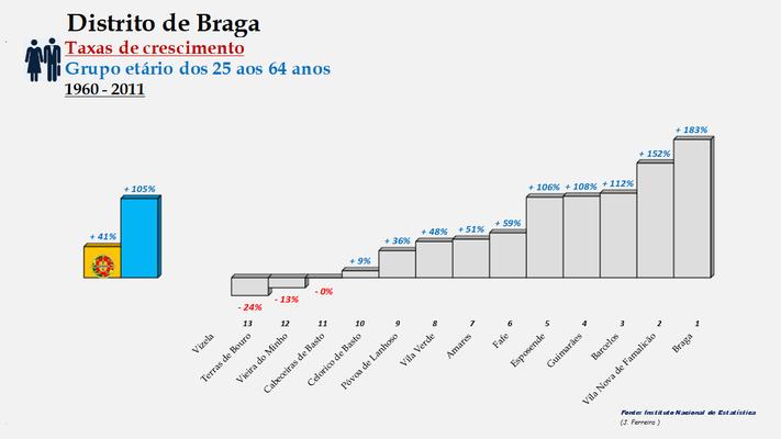 Distrito de Braga – Ordenação dos concelhos em função da taxa de crescimento da população entre os 25 e os 64 anos (1960-2011)