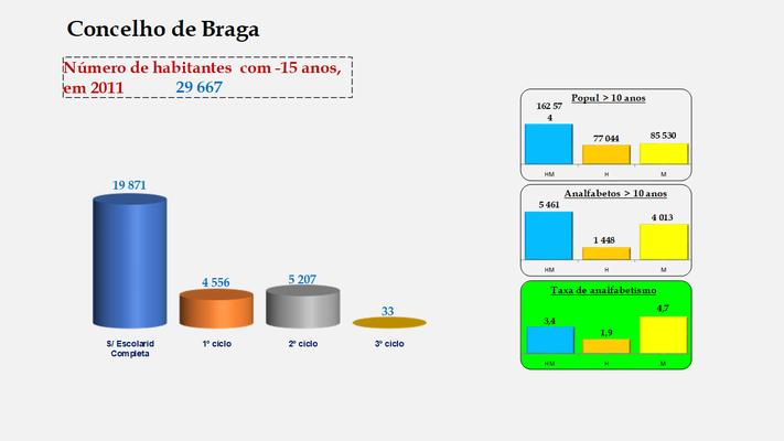 Braga - Escolaridade da população com menos de 15 anos e Taxas de analfabetismo (2011)