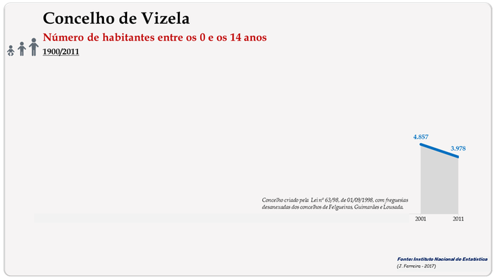 Vizela – Número de habitantes (0-14 anos)