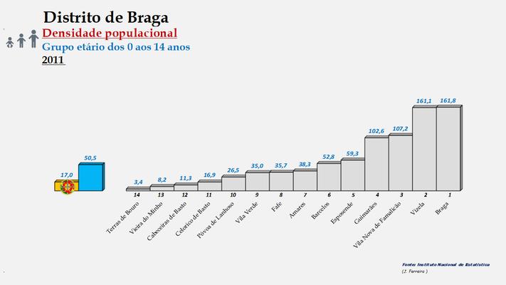 Distrito de Braga - Densidade populacional (0/14 anos) – Ordenação dos concelhos em 2011