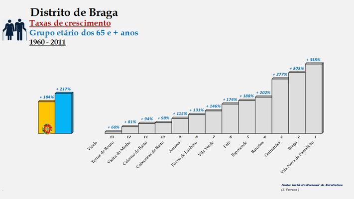 Distrito de Braga – Ordenação dos concelhos em função da taxa de crescimento da população com 65 e + anos (1960-2011)