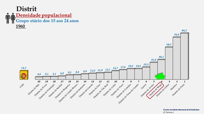 Distrito de Braga – Densidade populacional (15-24 anos) – Ordenação entre os distritos portugueses em 1960
