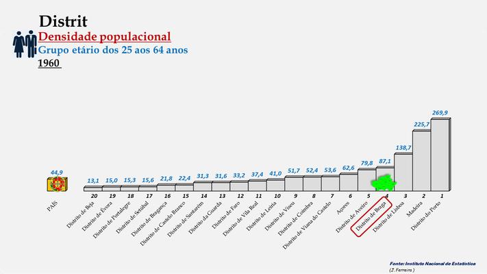 Distrito de Braga – Densidade populacional (25+64 anos) – Ordenação entre os distritos portugueses em 1960