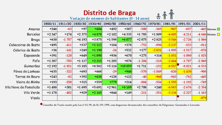 Distrito de Braga -Variação da população (0-14 anos) dos concelhos (1900 a 2011)