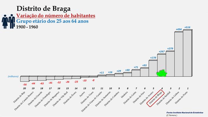 Distrito de Braga - Variação do número de habitantes (25-64 anos) - Posição no ranking (1960 a 2011)