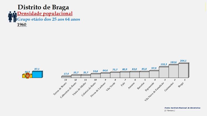Distrito de Braga - Densidade populacional (25/64 anos) – Ordenação dos concelhos em 1960