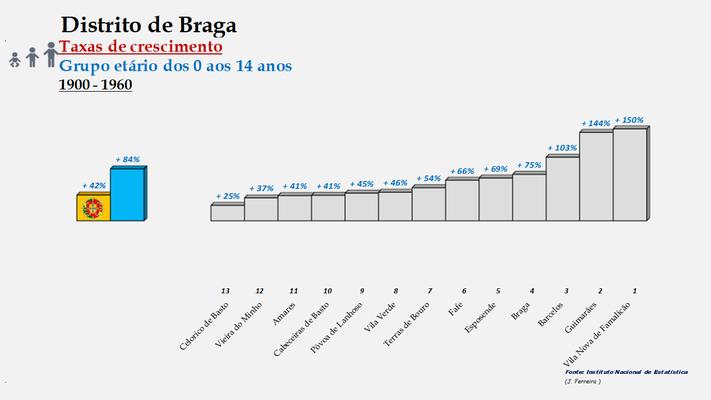 Distrito de Braga – Ordenação dos concelhos em função da taxa de crescimento da população entre os 0 e os 14 anos (1900-1960)