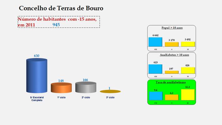 Terras de Bouro - Escolaridade da população com menos de 15 anos e Taxas de analfabetismo (2011)