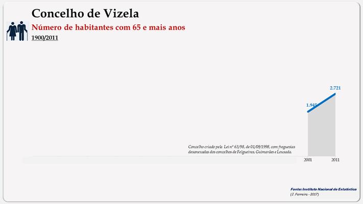 Vizela – Número de habitantes (65 e + anos)