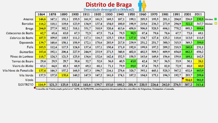 Distrito de Braga - Densidade populacional (global) dos concelhos (1900/2011)