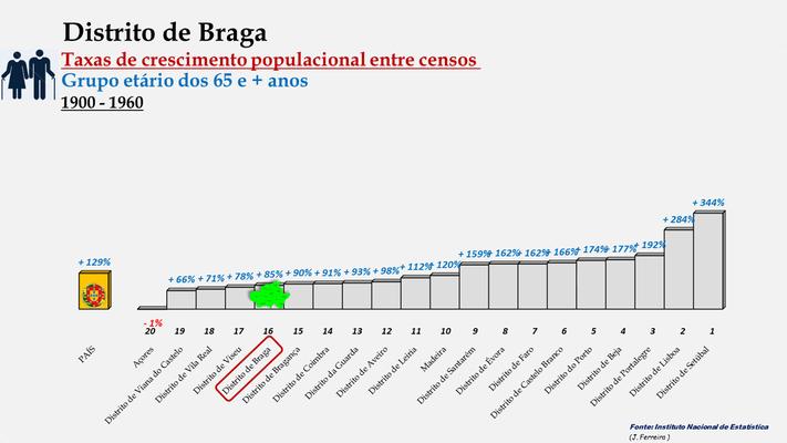 Distrito de Braga -Taxas de crescimento populacional entre 1900 e 1960 (65 e + anos) -  Ordenação dos concelhos