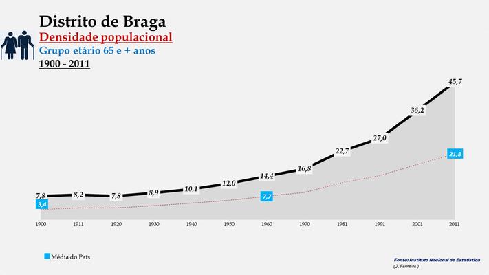 Distrito de Braga - Evolução da densidade populacional (65 e + anos) (1900-2011)