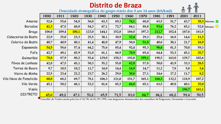 Distrito de Braga - Densidade populacional (0/14 anos) dos concelhos (1900/2011)
