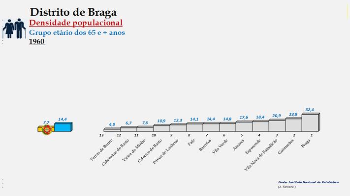 Distrito de Braga - Densidade populacional (65 e + anos) – Ordenação dos concelhos em 1960