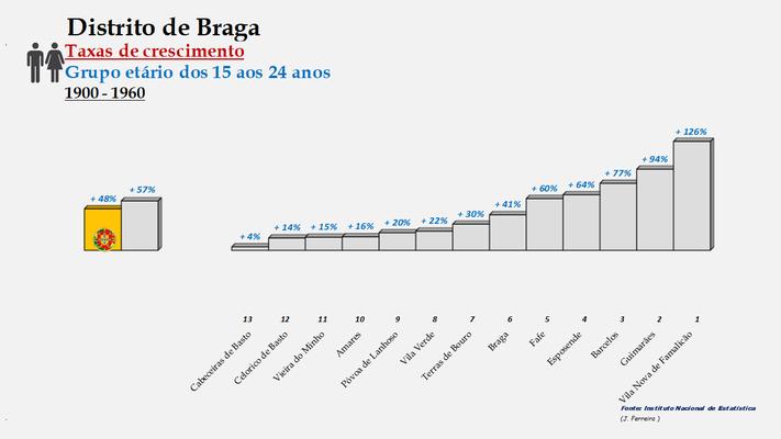 Distrito de Braga – Ordenação dos concelhos em função da taxa de crescimento da população entre os 15 e os 24 anos (1900-1960)
